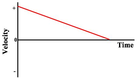 balanced vs unbalanced forces questions