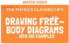 Drawing Free Body Diagrams